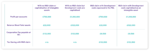 Table demonstrating the increase in R&D Tax if a business utilises intangible assets